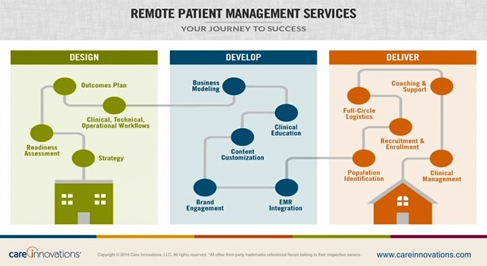 Why 'Innovation Balancing' Is Key to Remote Patient Care